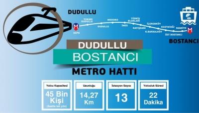 Dudullu- Bostancı Metro Durakları, Dudullu- Bostancı Metrosu Ne Zaman Bitecek